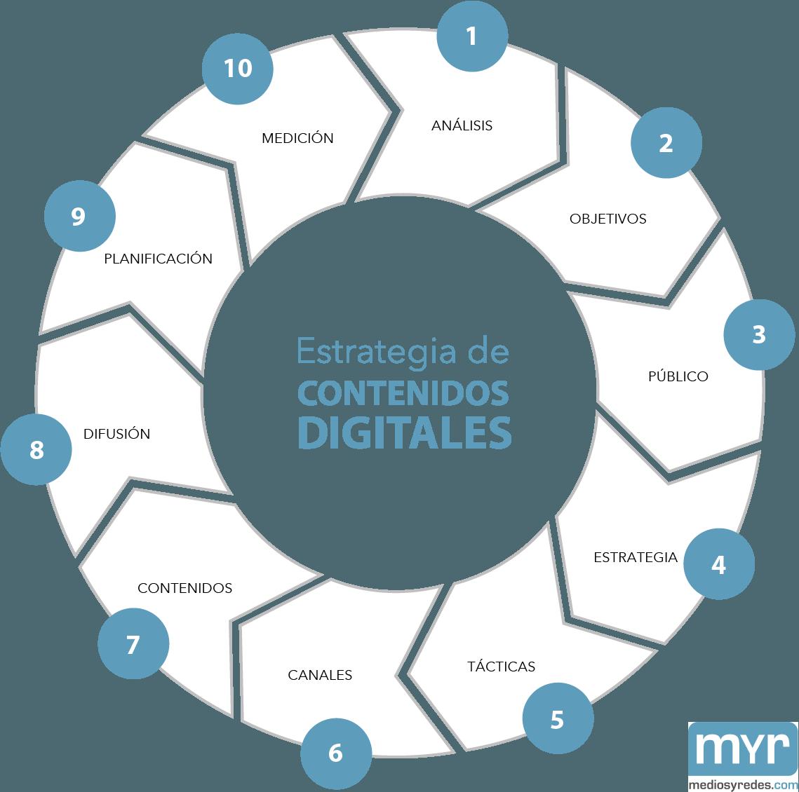 estrategia-de-contenidos-digitales